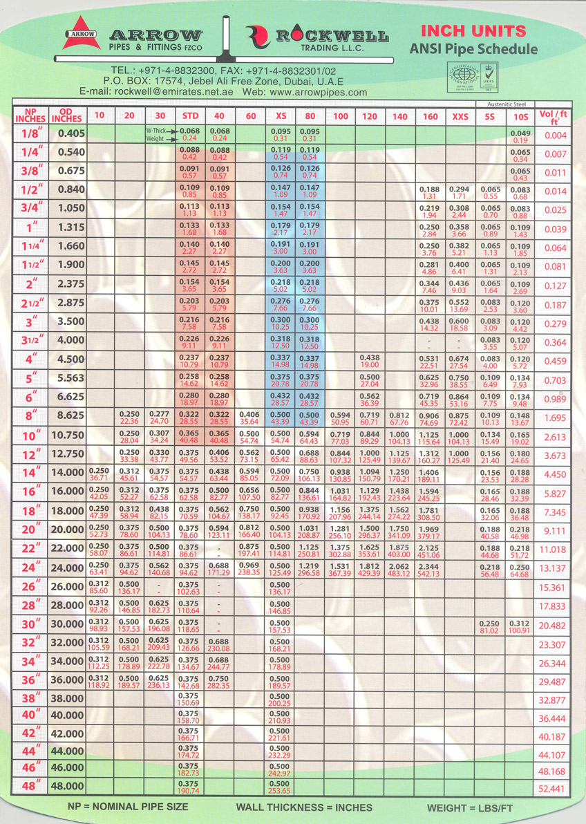 Weight Chart Page 02